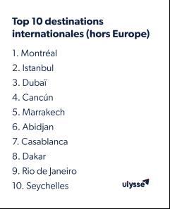Tourisme en ville : Lyon en 2ème position pour les vacances de Toussaint selon Ulysse Image-20211005024634-4